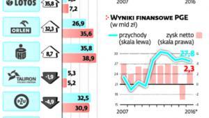 Poprawa bieżących wyników finansowych nie zawsze przekłada się na wzrost wartości spółki