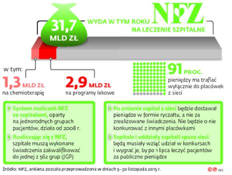 31,7 mld zł wyda w tym roku NFZ na leczenie szpitalne