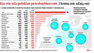 Kto nie ufa polskim przedsiębiorcom. I komu nie ufają oni