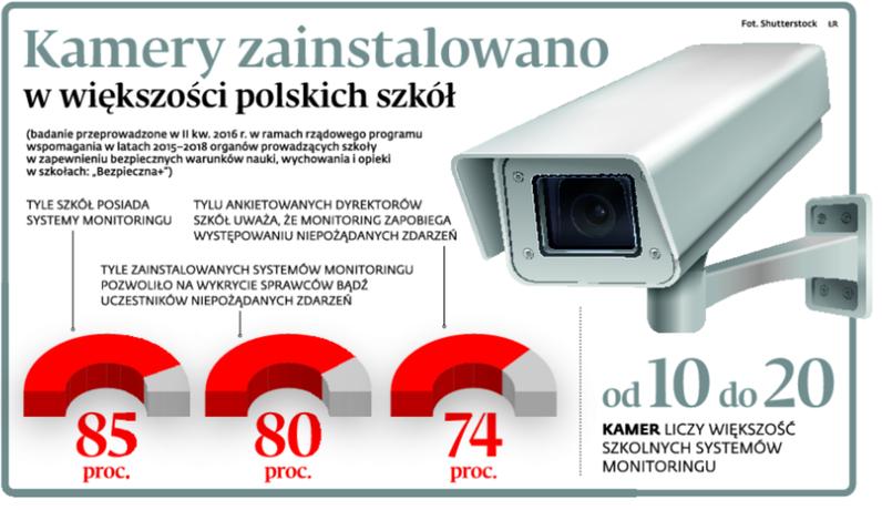 b37a251bace49b Monitoring w szkołach może stać się nielegalny - Edukacja - Gazeta Prawna -  wiadomości, podatki, prawo, biznes i finanse