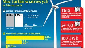 Moc turbin wiatrowych w Niemczech
