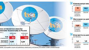 Udział wybranych kanałów w widowni telewizyjnej w Polsce