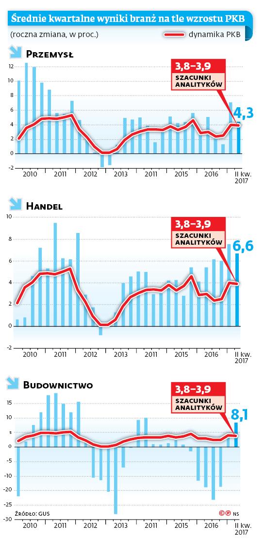 Średnie kwartalne wyniki branż na tle wzrostu PKB