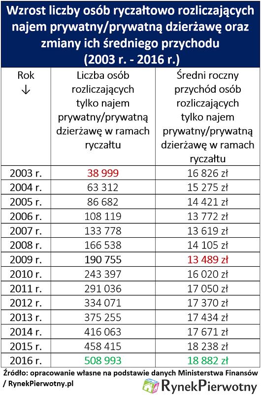 Wzrost liczby osób ryczałtowo rozliczających najem prywatny/prywatną dzierżawę