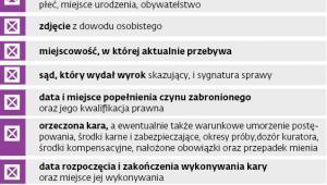 Informacje o przestępcach seksualnych, które znajdują się w ogólnodostępnym rejestrze publicznym