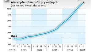 Prawie 200 tys. kont dla obcokrajowców w rok