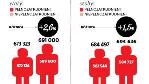 Wzrost liczby etatów dla nauczycieli ogółem