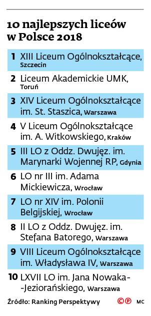 10 najlepszych liceów w Polsce 2018