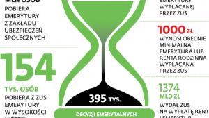 5,2 mln osób pobiera emerytury z Zakładu Ubezpieczeń Społecznych