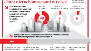 Obrót nieruchomościami w Polsce