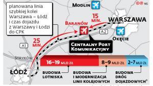 Planowana linia szybkiej kolei Warszawa – Łódź i czas dojazdu z Warszawy i Łodzi do CPK