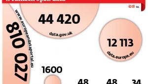 Liczba zbiorów danych udostępnionych w ramach open data