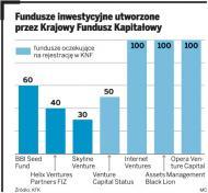 Fundusze venture capital: małe firmy mają szanse na 350 mln zł
