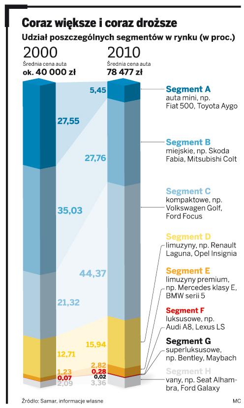 Kupujemy dwa razy droższe samochody niż dziesięć lat temu