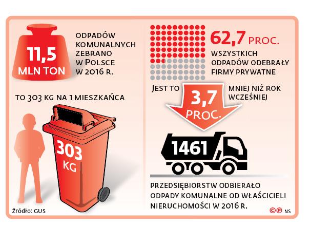 11,5 mln ton odpadów komunalnych zebrano w Polsce w 2016 r.