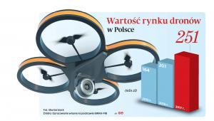 Wartość rynku dronów w Polsce