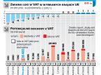 Jak Polska łata lukę w VAT? Mniej wyłudzeń, choć nadal za dużo