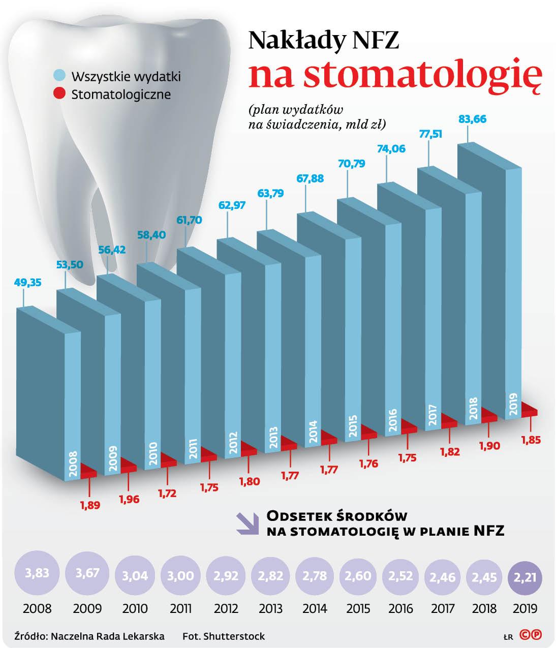 Nakłady NFZ na stomatologię