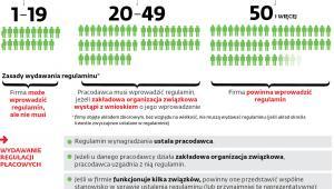 Zasady ustalania regulaminu wynagradzania