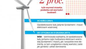 Opodatkowanie wiatraków