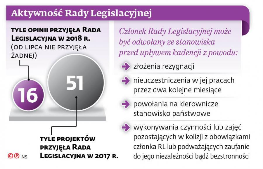 Aktywność Rady Legislacyjnej