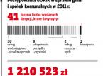 Gminy zapłacą nawet kilkadziesiąt tysięcy złotych kary za monopol w usługach komunalnych