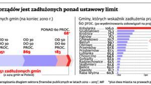 Już 70 samorządów jest zadłużonych ponad ustawowy limit
