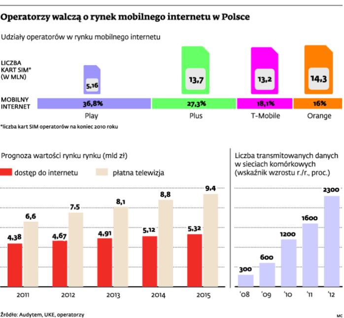 Operatorzy walczą o rynek mobilnego internetu w Polsce