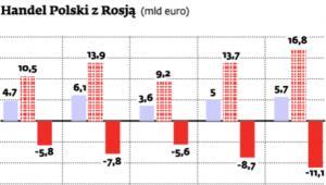 Handel Polski z Rosją