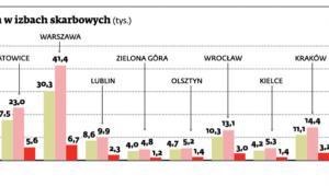 Liczba kas fiskalnych zgłoszonych w izbach skarbowych