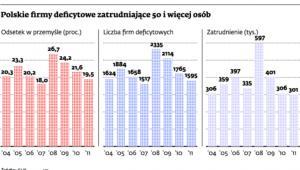Polskie firmy deficytowe zatrudniają 50 i więcej osób