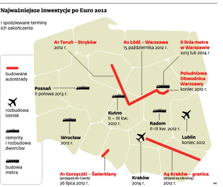Najważniejsze inwestycje po Euro 2012