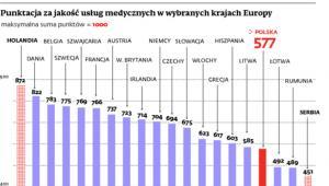 Punktacja za jakość usług medycznych w wybranych krajach Europy