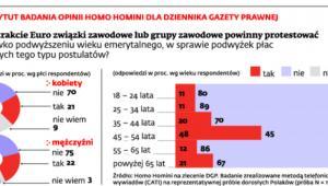 Instytut badania opinii Homo Homini dla Dziennika Gazety Prawnej