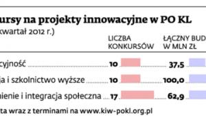Konkursy na projekty innowacyjne w PO KL