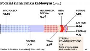 Podział sił na rynku kablowym