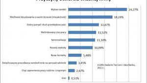 Przyczyny otwarcia własnej firmy