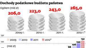 Dochody podatkowe budżetu państwa