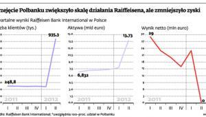 Przejęcie Polbanku zwiększyło skalę działania Raiffeisena, ale zmniejszyło zyski