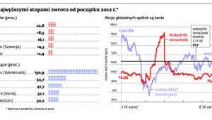 Indeksy z najwyższymi stopami zwrotu od początku 2012 r.