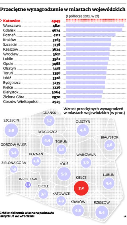 Przeciętne wynagrodzenie w miastach wojewódzkich